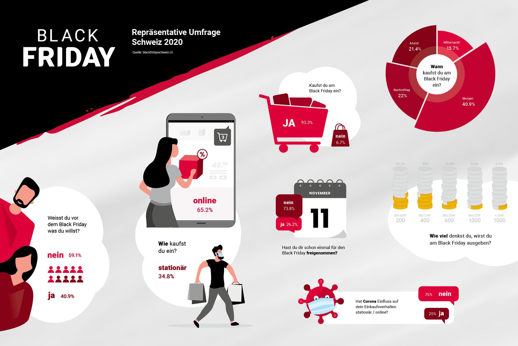 Black Friday Infografik 2020 Schweiz
